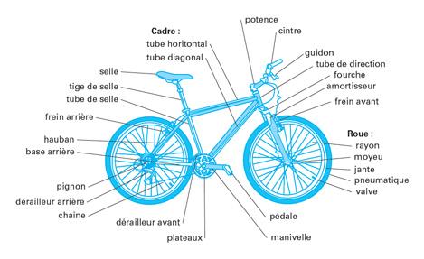 Le vélo décortiqué