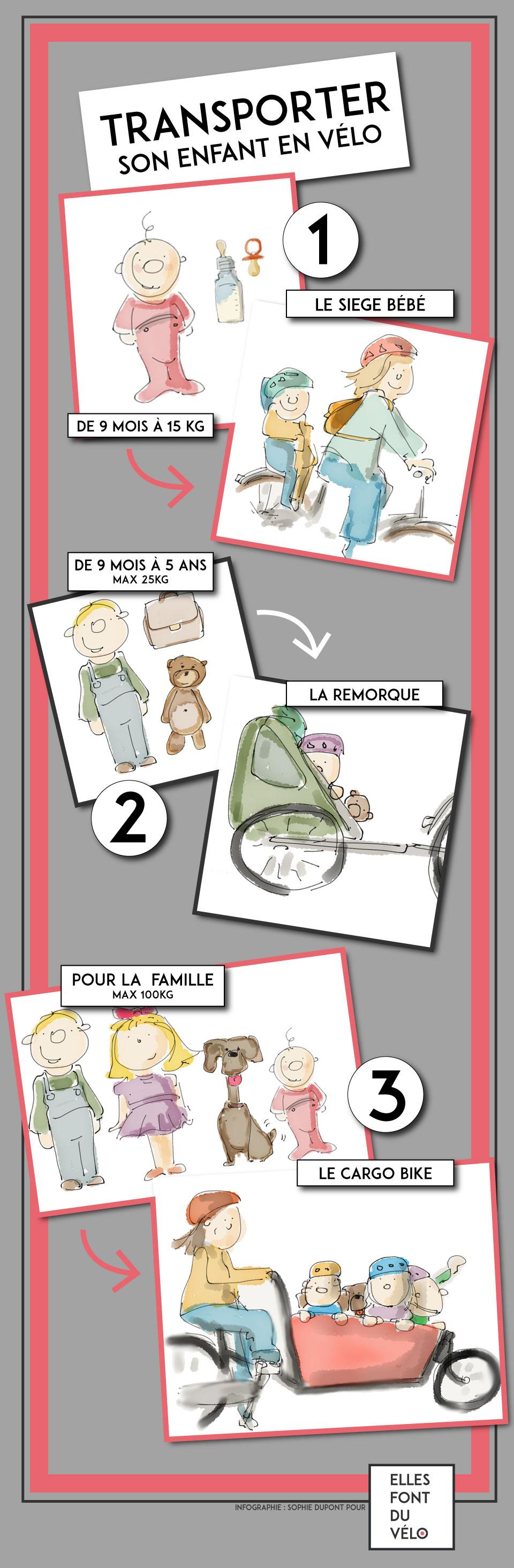 Transporter son enfant en vélo
