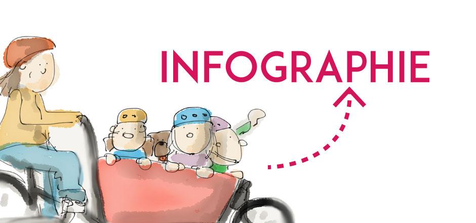 Transporter son enfant en vélo : Infographie