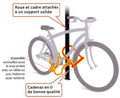 protéger son vélo - Source : Le journal des voisins