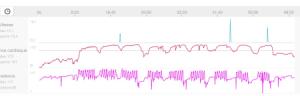 fréquence cardiaque à vélo
