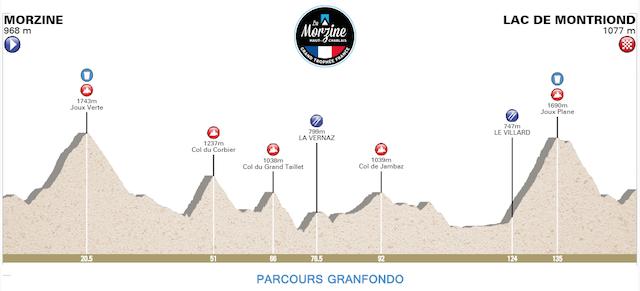 Grandfondo Morzine Haut Chablais 2018