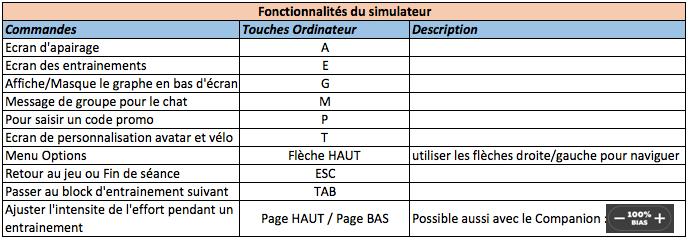 raccourcis clavier pour utiliser Zwift