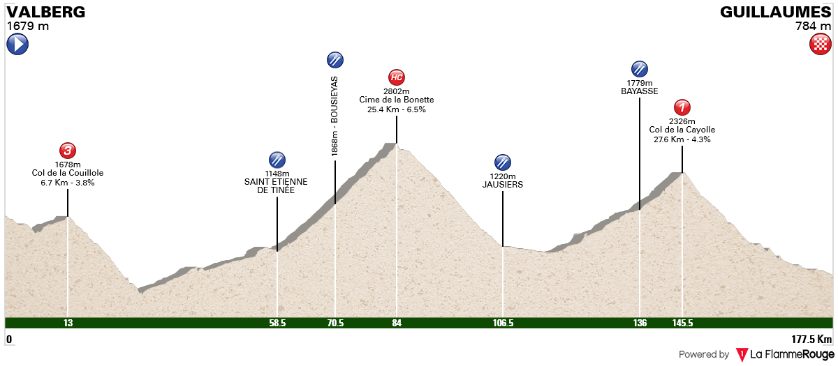 parcours 175 km sur la Mercan'tour bonette