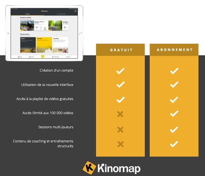 Kinomap application française pour sports connectés d'intérieur