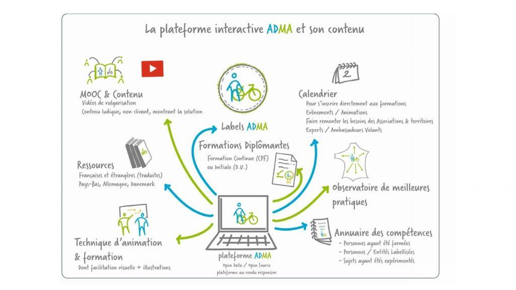 La plateforme interactive ADMA et son contenu