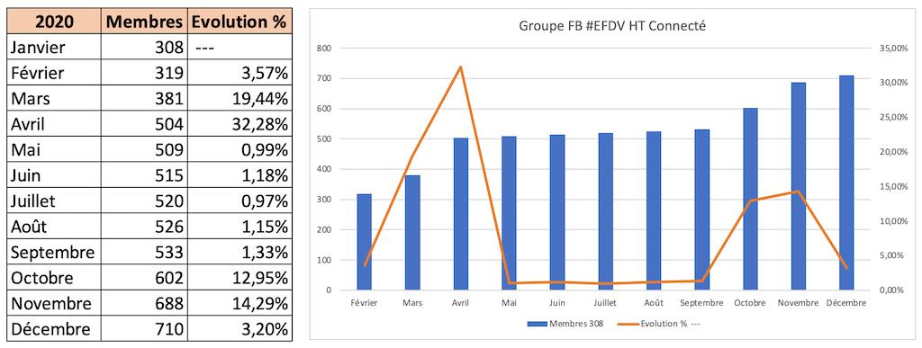 cyclistes virtuelles groupe FB EFDV HT connecté