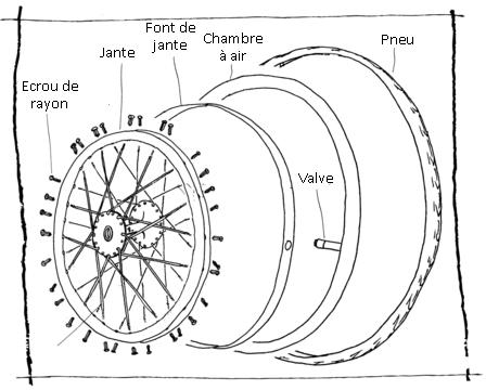 Tout savoir sur le pneu vélo